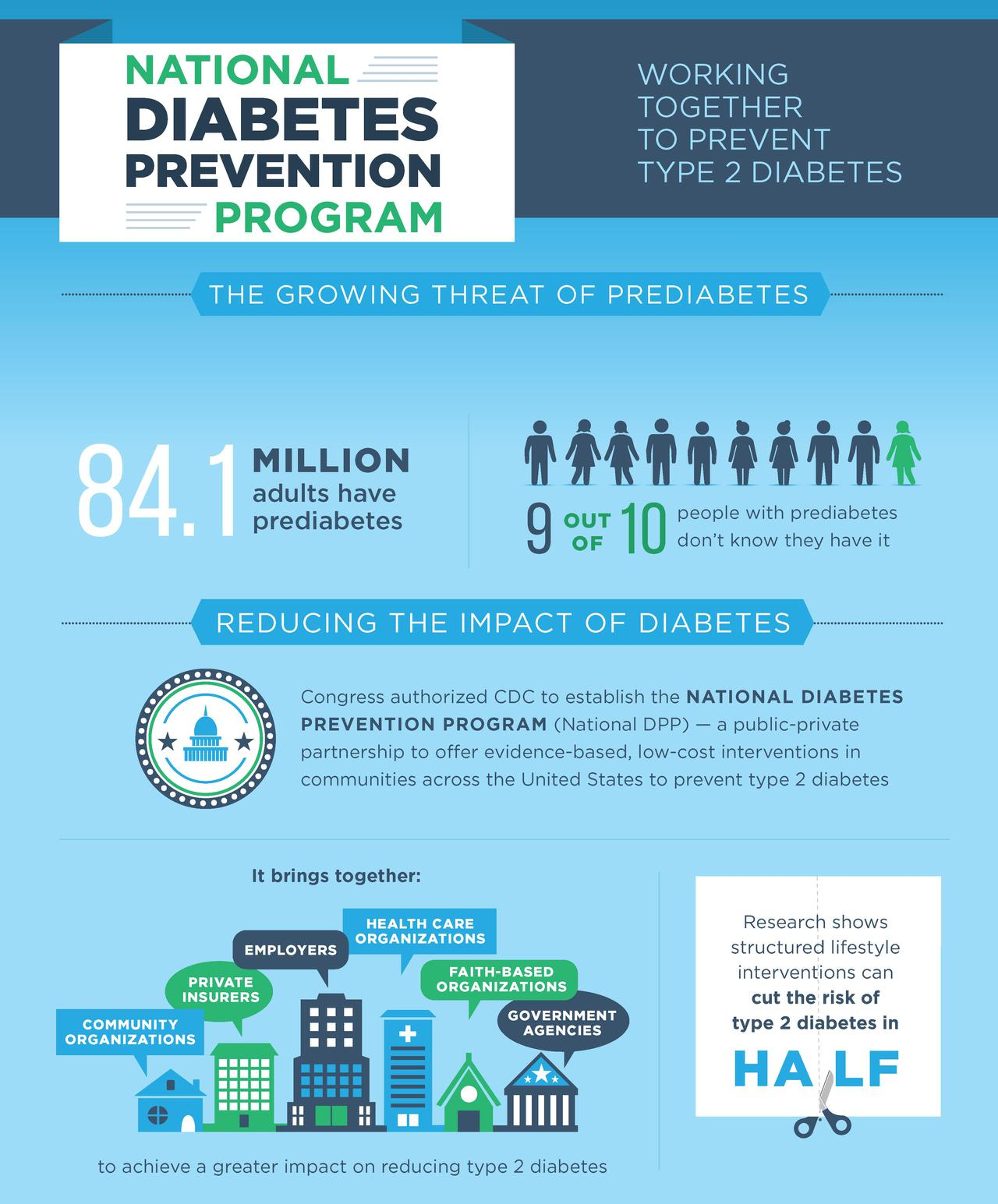 We are seeking national partners for Diabetes Prevention Program