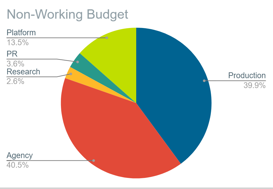 non-working_budget.png