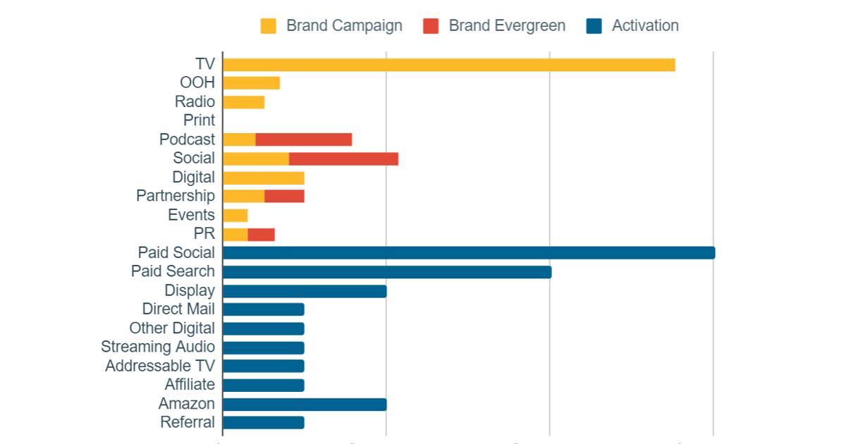 5 Step Marketing Budget Process - Part 5 Media Mix