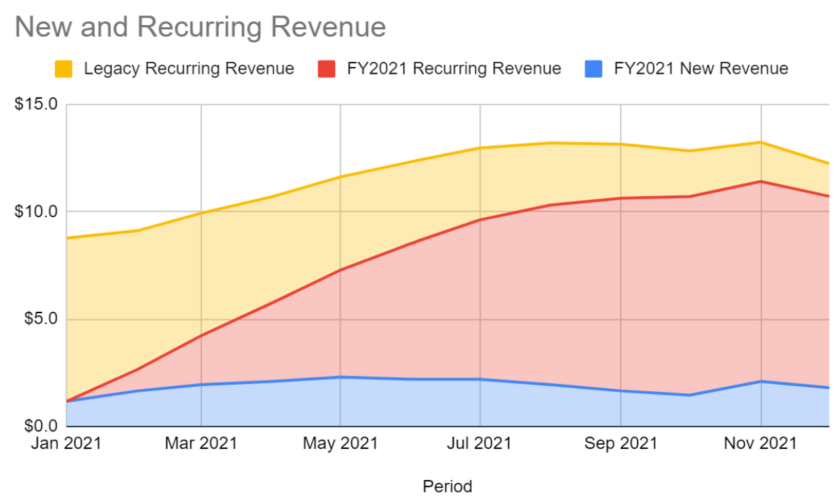 pt3_new_and_recurring_revenue.png