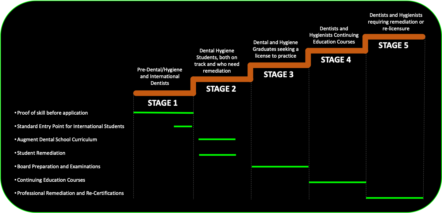 5-stage system.png