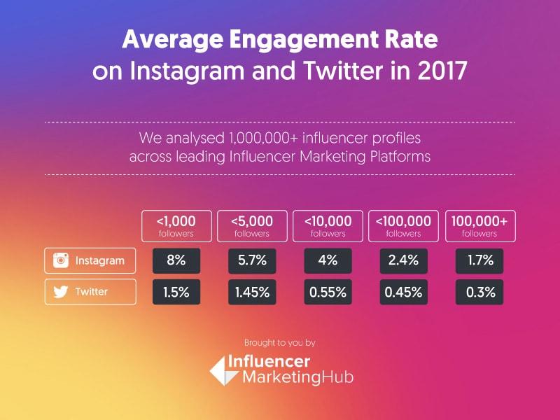 Instagram Sponsored Post Value Calculator